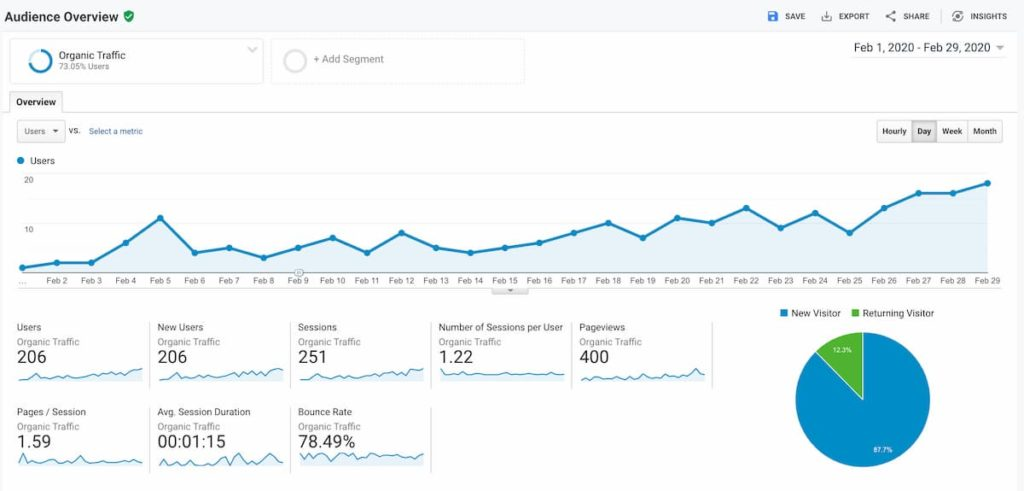 month two google analytics - Diet Niche Case Study