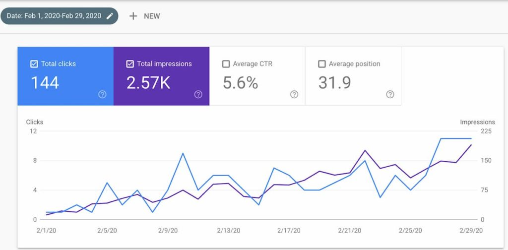 month two google search console - Diet Niche Case Study