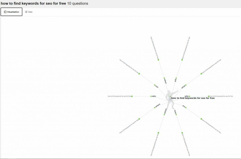 The AnswerThePublic  Search Results shown in a visualization wheel - How to Find Keywords for SEO for Free