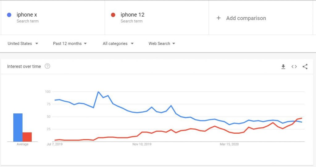 iPhone X vs iPhone 12 compared within Google Trends - How to Find Keywords for SEO for Free