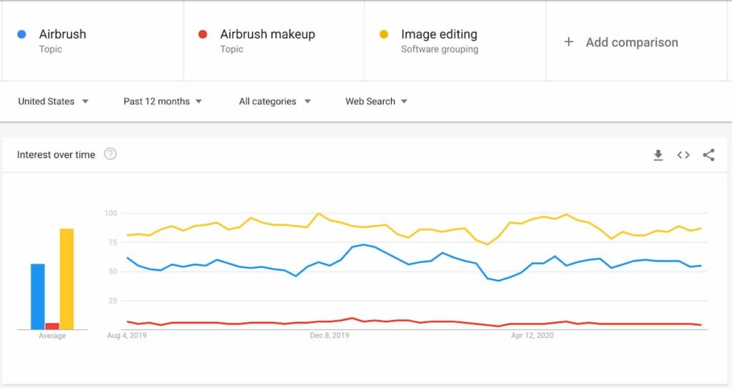 12 Month data trend for airbrushing